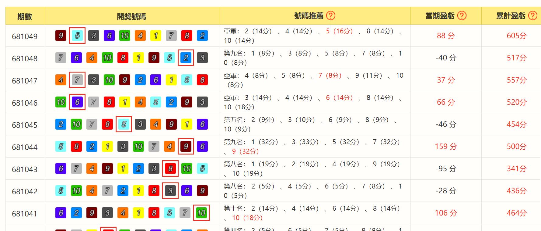 北京賽車pk10預測推薦號碼|大數據分析