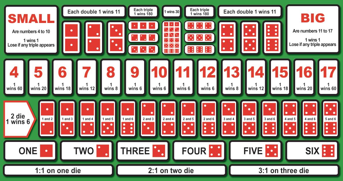 骰寶賠率 規則 一次學會